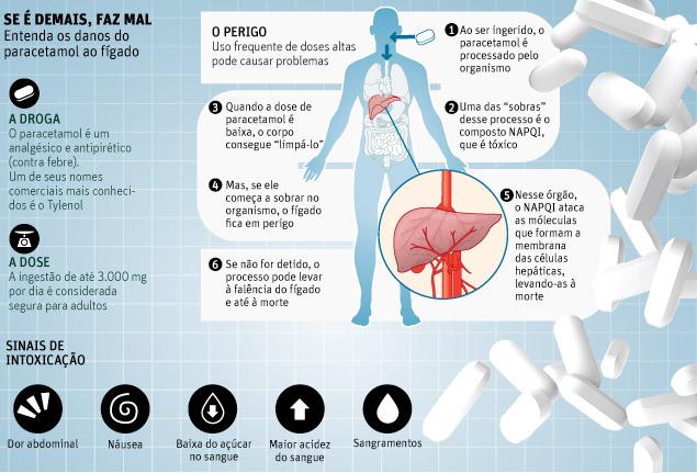 paracetamol no figado